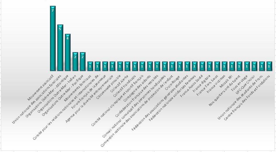 CESE - 45 représentants au titre de la cohésion sociale et territoriale et de la vie associative